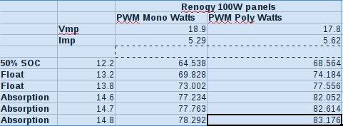 [Image: Renogy100wpower.jpg]